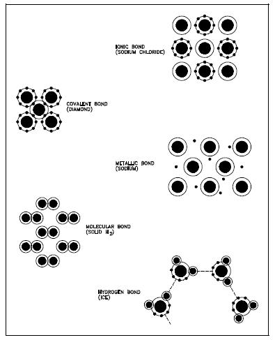 Study note on Atomic Bonds