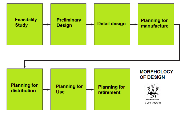 Morphology of design